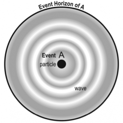 A generic duality: event and event horizon.