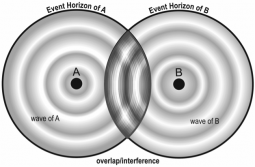 Overlapping event horizons and interference.